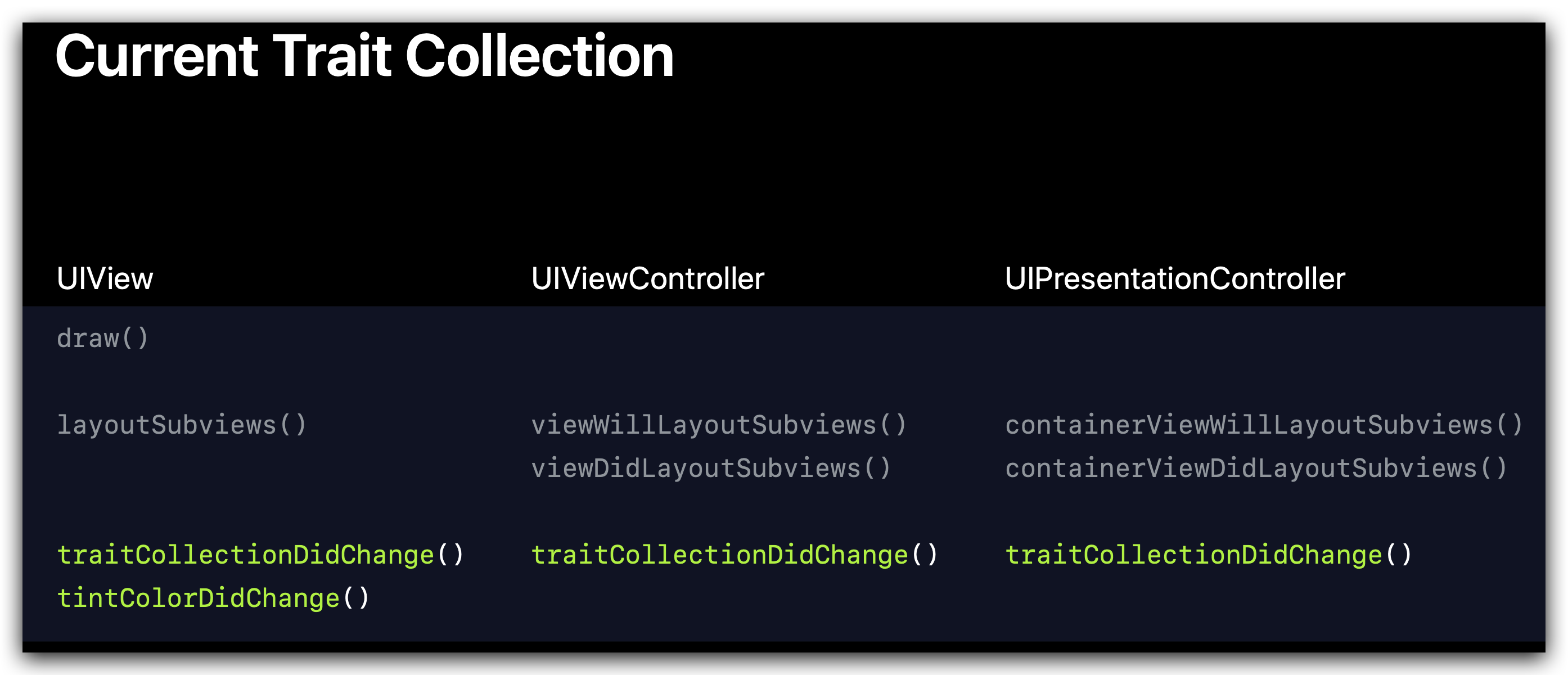 Trait Collections